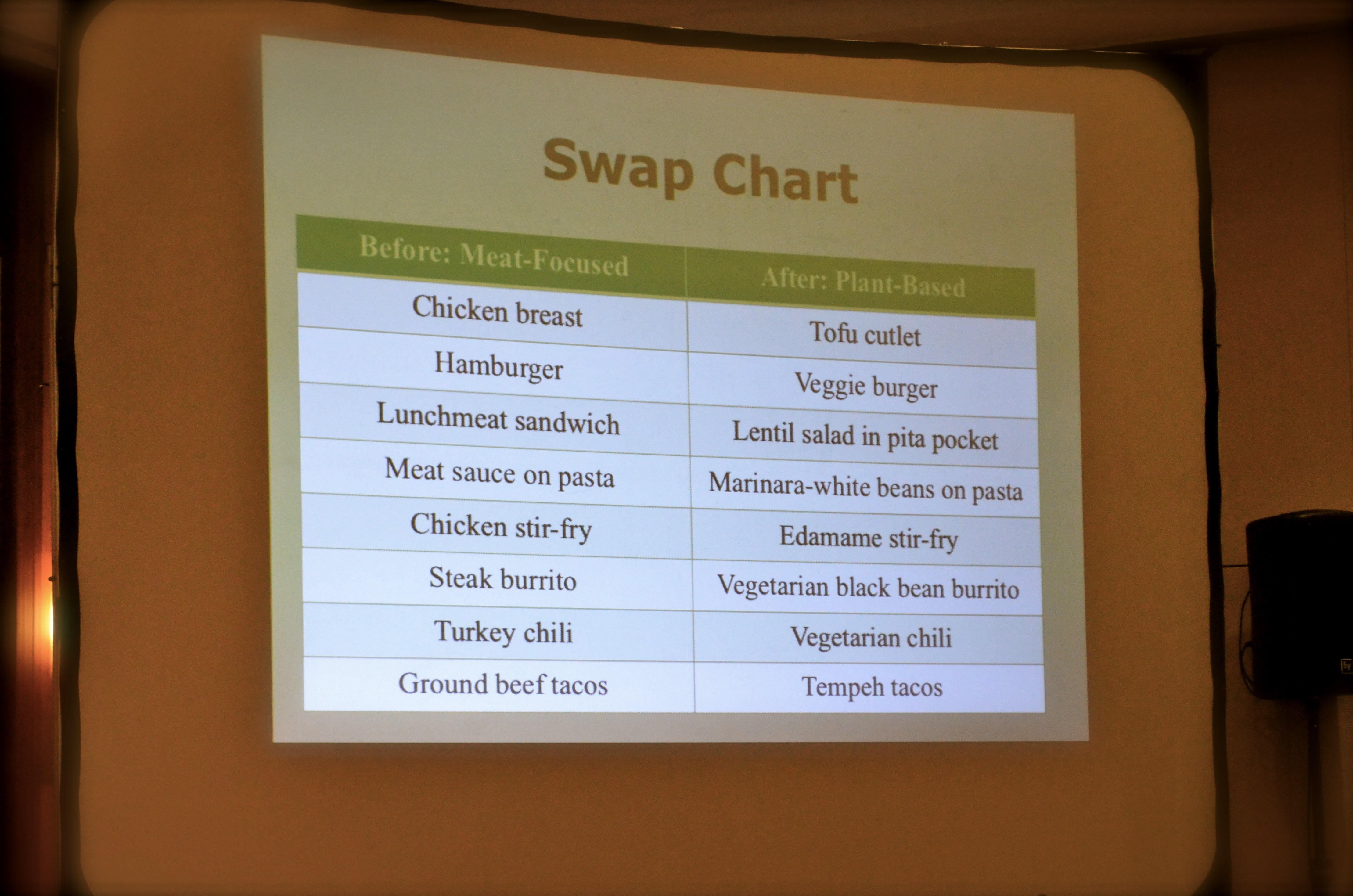 Florida Grapefruit Meal Plan Swap Chart
